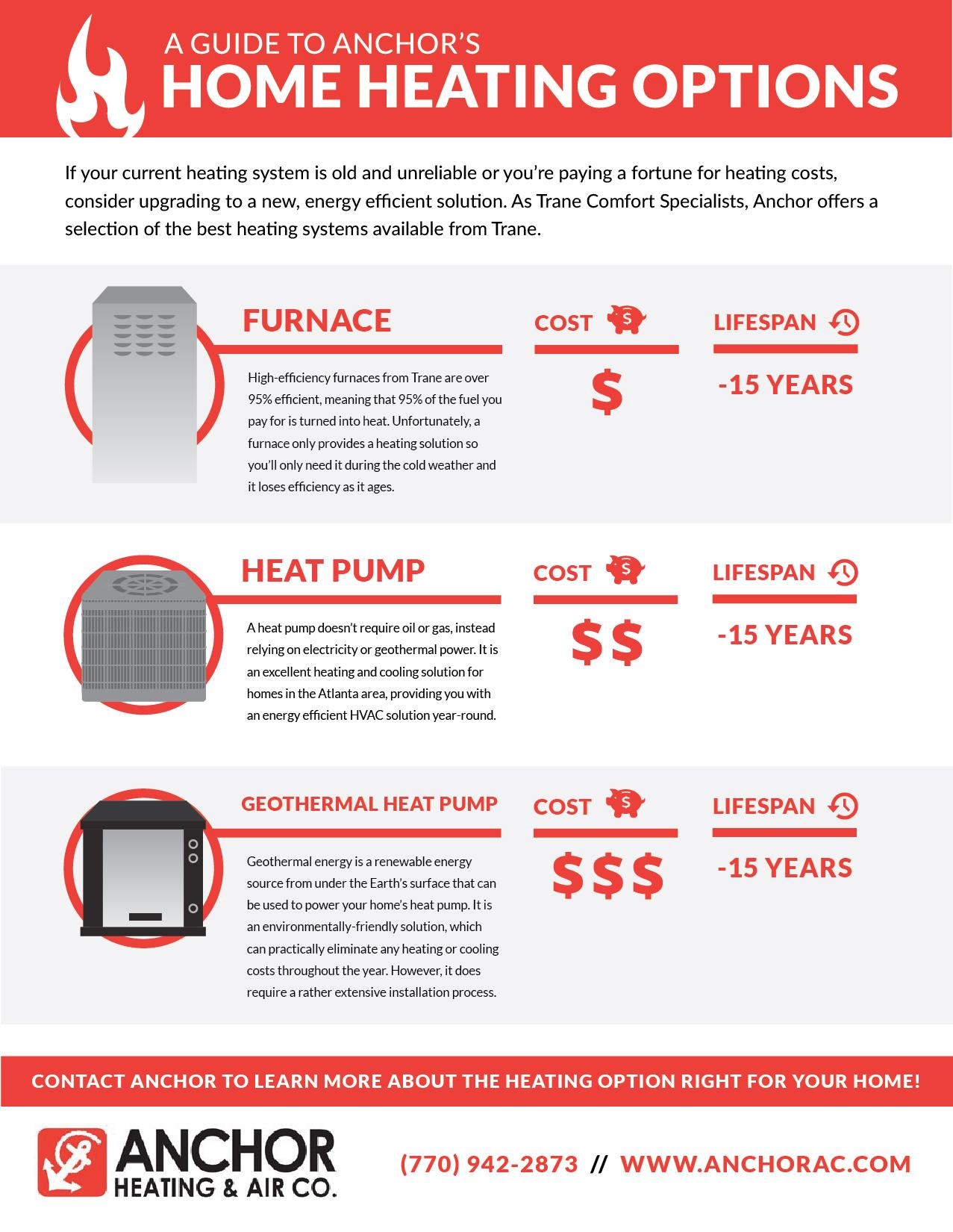 anchor heating guide infographic