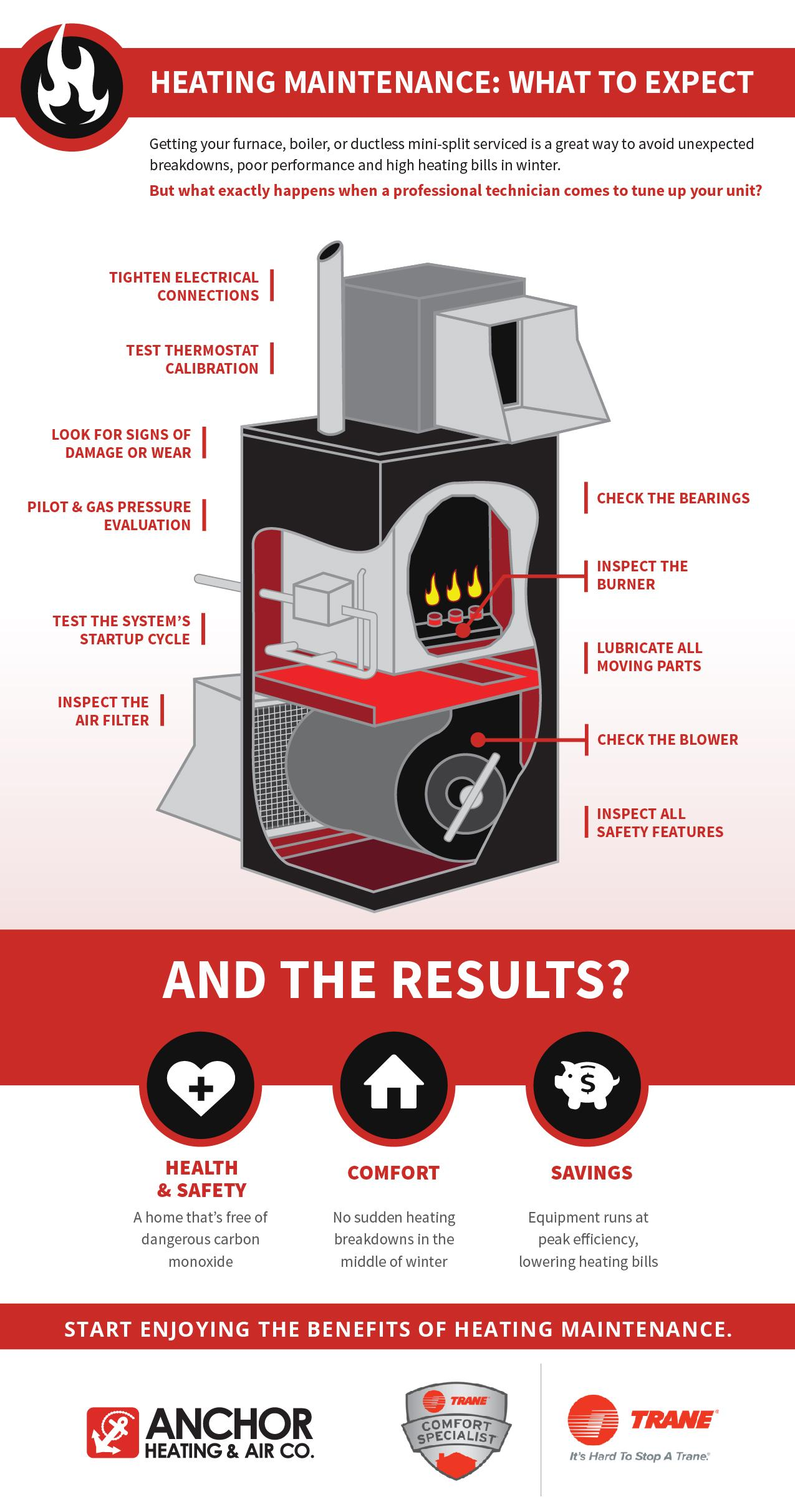 heating maintenance: what to expect infographic anchor