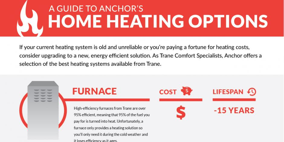 anchor ac heating guide for homeowners